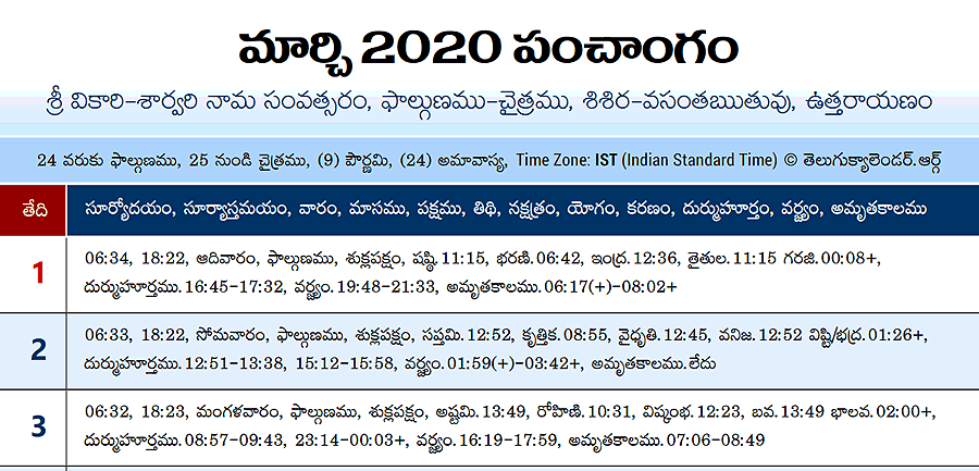 Telugu Panchangam 2020 March